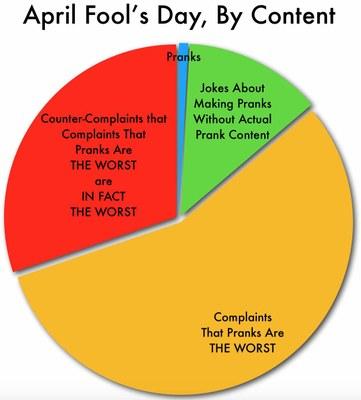 April fools stats